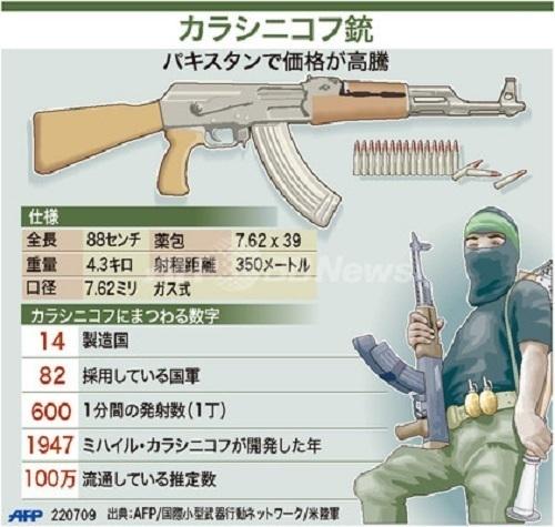 パリ同時多発テロで使用されたカラシニコフの特徴